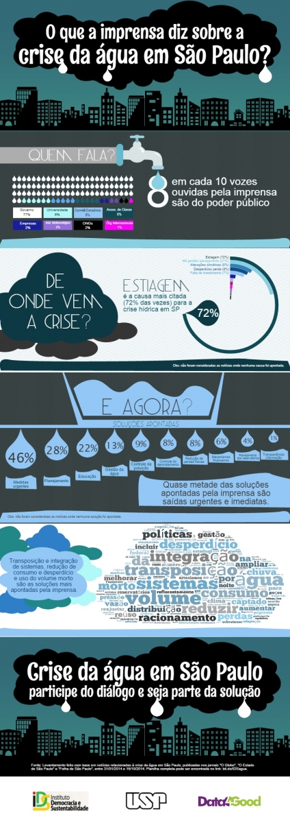 Mídia e crise da água
